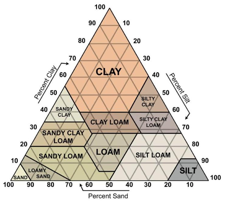 soiltriangle_large1323463513345